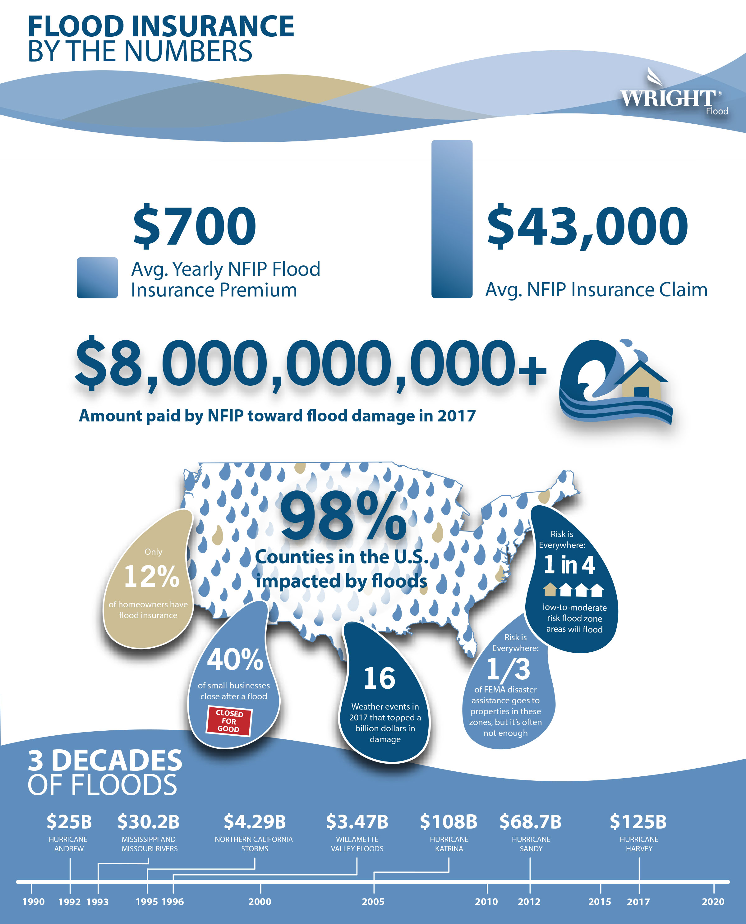 Wright-Flood-Flood-Insurance-by-the-Numbers-Infographic
